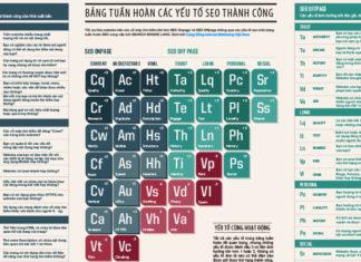 bang-tuan-hoan-cac-yeu-to-seo-thanh-cong